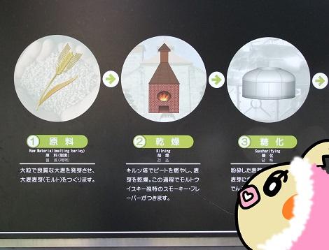 モルトウイスキーの作り方を学んでいるピヨめぐモカ.jpg